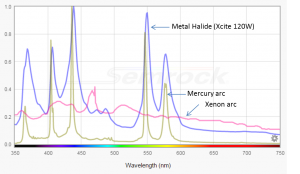 A spectral comparison of new metal halide lamps to more tranditional HBO and XBO arc sources